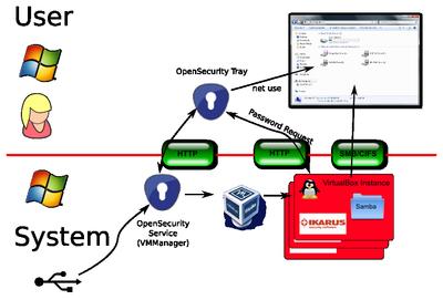 OS Secure File